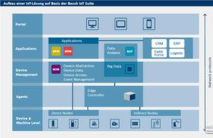 So stellt sich Bosch SI den Aufbau einer IoT-Lösung vor.