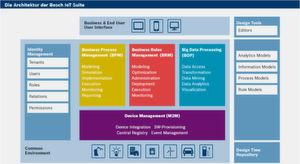 Die Architektur der Bosch IoT Suite umfasst BPM von Inubis, eine Rules Engine von Visual Rules und eine Big-Data-Processing-Plattform. Nicht zu vergessen ist die M2M-Ebene. Der Aspekt der IT-Security wird durch eine IAM-Komponente berücksichtigt.