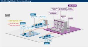 So erfolgt die Anbindung von Geräten an die IoT Suite von Bosch SI.