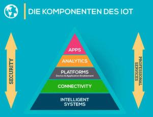 Diese IDC-Infografik zeigt die Komponenten, die zum Funktionieren des Internet of Things notwendig sind. Erst ganz oben sind die Apps zu finden. Zu beachten ist auch die Implementierung von IT-Security.