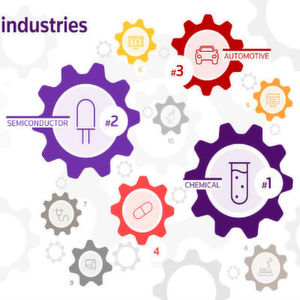 """Innovative Industriezweige: 2015 wurden laut der Erhebung """"Top 100 Global Innovators"""" die meisten wegweisenden Erfindungen im Bereich der Chemie- und der Halbleiterindustrie (je 12%) getätigt. Unternehmen aus dem Automotive-Sektor nehmen Platz 3 in dem Ranking ein. (10%)"""