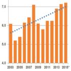 Wirtschaftliche Bilanz der Chemiebranche 2015