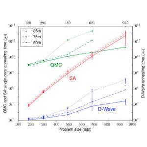 """Von Hartmut Neven veröffentlichte Vergleichsauswertung: """"Während die Skalierbarkeit der Größen zwischen den einzelnen Methoden vergleichbar ist, sind sie wieder durch einen großen Faktor getrennt, bisweilen in einer Höhe von 10^8""""."""