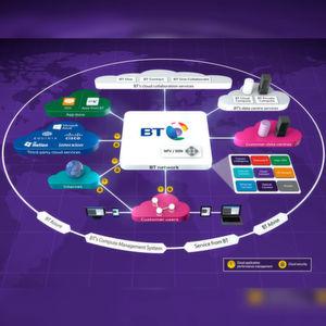 BT erweitert Cloud-of-Clouds-Konzept
