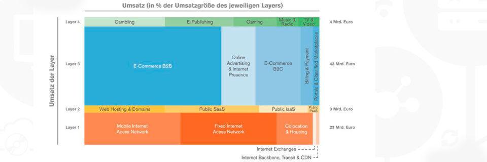 E-Commerce ist ein fest etablierter Geschäftszweig in der deutschen Internetwirtschaft; im Bereich B2B soll der Umsatz bis 2019 um 15 Prozent steigen.