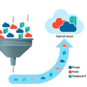 Die Cloud als Treiber der digitalen Transformation