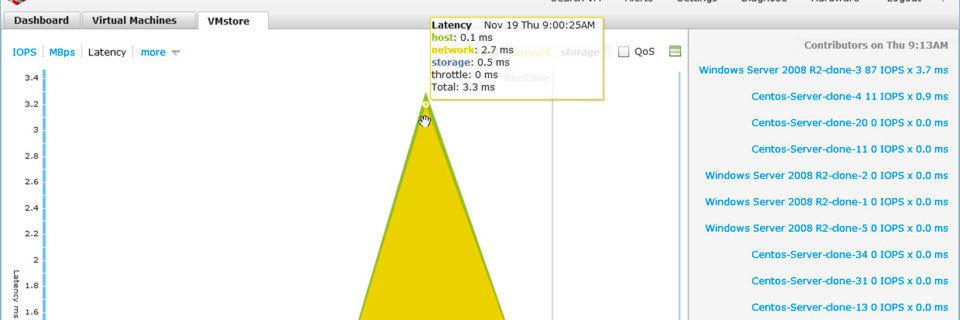 Fährt der zuständige Mitarbeiter mit dem Mauspfeil über eine Performance-Grafik, so zeigt das System die der Grafik zugrundeliegenden numerischen Werte an.