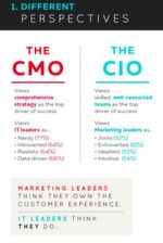 Die Herausforderungen beginnen schon bei den unterschiedlichen Perspektiven. So sehen sich Marketiers als kooperativ und extrovertiert an, ihre IT-Kollegen beschreiben sie dagegen als auf Daten konzentrierte Nerds. Die IT-ler wiederum behaupten, sie selbst seien realistisch und kooperativ, ihre Marketing-Kollegen extrovertiert, intuitiv und idealistisch.
