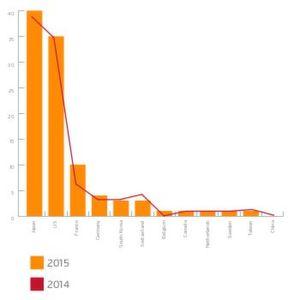 Vorjahresvergleich: 2014 war Deutschland noch mit fünf Unternehmen im Top 100 Global Innovators Index vertreten, 2015 sind es nur noch vier: Während Bosch und Siemens nicht mehr in der Liste auftauchen, rückte mit Boehringer Ingelheim ein Vertreter aus der Pharmaindustrie nach. Ferner sind BASF (Chemie), Bayer (Pharma) und das Fraunhofer Institut (Forschung) als deutsche Einrichtungen vertreten.