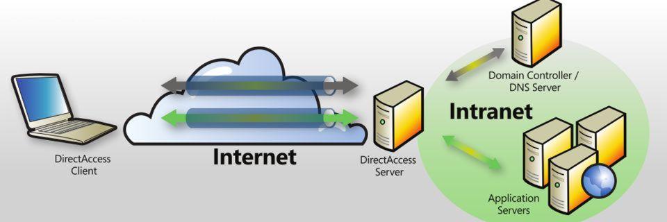 Mit DirectAccess können mobile Mitarbeiter sicher und einfach auf das Firmennetz zugreifen.
