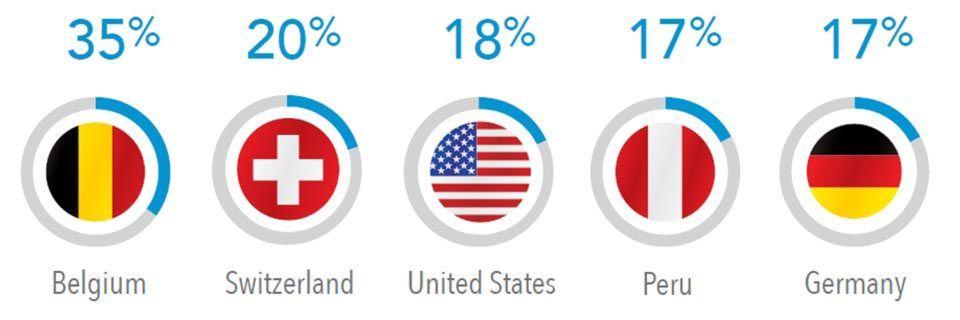 In Deutschland erfolgten im 3. Quartal 2015 17 Prozent der Anfragen über IPv6. Im weltweiten Vergleich bedeutet dies Platz 5.
