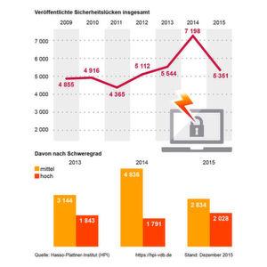 Die Gesamtzahl gemeldeter Software-Sicherheitslücken sank zwar 2015 im Vergleich zum Vorjahr, aber die schweren Schwachstellen nahmen zu. Das zeigt eine weltweite Jahresbilanz, die das Hasso-Plattner-Institut (HPI) erstellte.