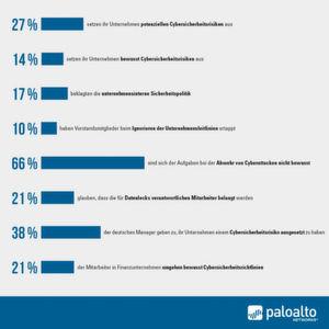 EIne Umfrage unter Führungskräften ergab, dass 27 Prozent ihr Unternehmen einem potenziellen Cybersicherheitsrisiko aussetzen, 14 Prozent davon in vollem Bewusstsein des Felhverhaltens.