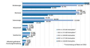 Entwicklung der Beschäftigtenzahlen in den Erneuerbaren Energien von 2004 bis 2013