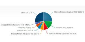 Browser-Marktanteile im Dezember 2015: Noch immer verwenden knapp 20% aller Internetnutzer einen der veralteten Internet Explorer 8, 9 oder 10 – ein großes Sicherheitsrisiko.