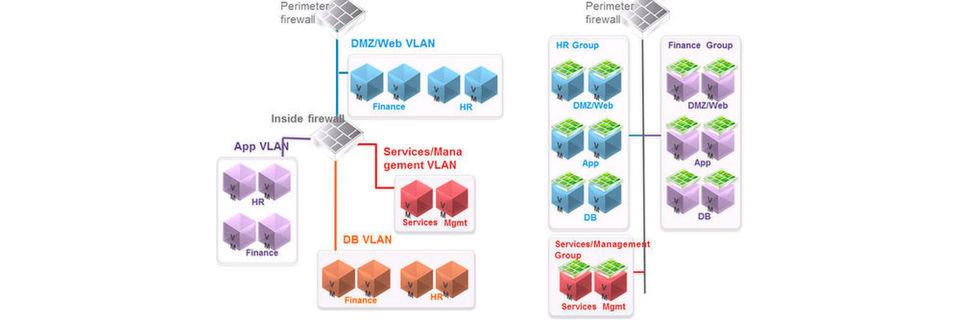 Ein Vergleich zwischen einem traditionellen Datacenter und einem NSX-basierten Rechenzentrum: NSX skaliert die virtualisierte Netzwerkinfrastruktur ohne menschliche Eingriffe herauf und herunter.