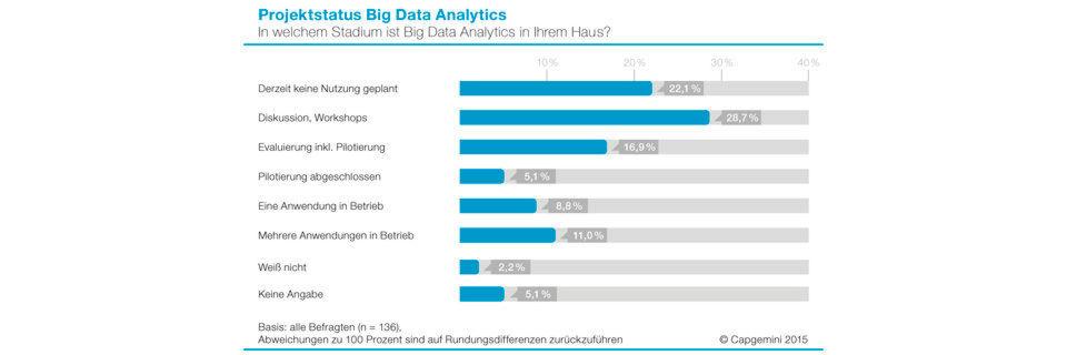 Der aktuelle Status in Big-Data-Analytics-Projekten (BDA) zeigt, dass die Unternehmen noch einige Hürden nehmen müssen, bevor BDA bei ihnen wirklich zum Einsatz kommen kann.