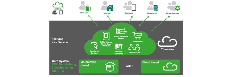 Sage-Kunden sollen zwischen festinstallierten Desktop- und cloud-basierten Online-Produkten wählen können.