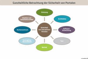Die Sicherheit von interaktiven Portalen ist ganzheitlich zu betrachten.