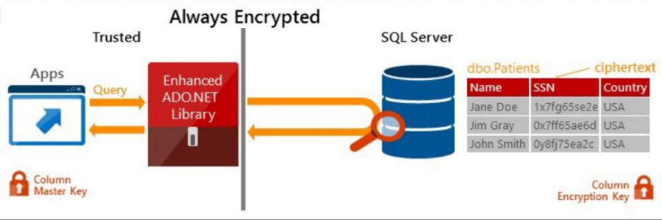 In Vorbereitung auf den Launch des neuen SQL Server 2016 endet der Support für die alte 2005er Version.