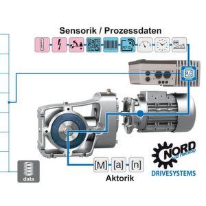 Antriebstechnik für die vernetzte, hochflexible Anlagenautomatisierung