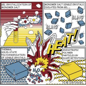 Durch Gelkristallisation entsteht ein Salz, das dann mit Hitze zu Polymerpartikeln umgewandelt wird.