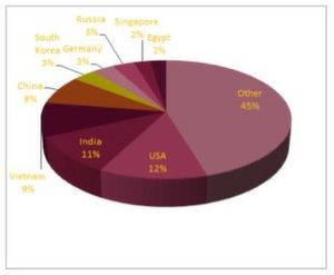 Auflistung der Herkunftsländer der anvisierten IP-Adressen für die Kampagne 1213 von Gruppe 3. Diese Kampagne, neben der Kampagne ausgeführt, von der das untersuchte RTF-Dokument stammt, zielte auf insgesamt 1.149 PCs weltweit ab.