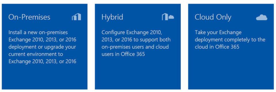 Eine Hybridbereitstellung von Office 365 und Exchange ist komplizierter, als der Betrieb einer der beiden Lösungen.
