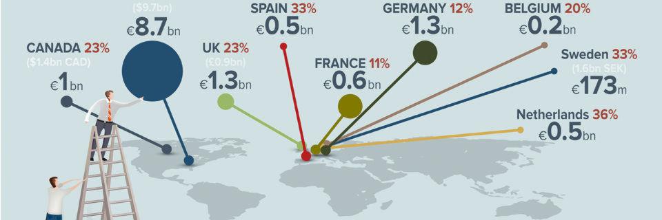 Zwölf Prozent der deutschen Arbeitnehmer rechnen nicht alle Spesen ab.