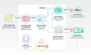 Funktionsweise und Komponenten von AWS IoT