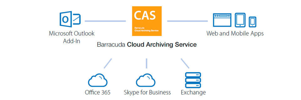Der Cloud Archiving Service von Barracuda bietet Web- oder mobile Interfaces. E-Mails lassen sich so von unterschiedlichen Geräten aus jederzeit suchen und wiederherstellen.