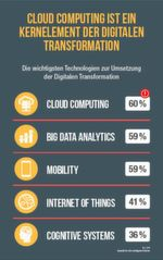 Cloud Computing ist das Kernelement der digitalen Transformation, dicht gefolgt vom Trendthema Big Data Analytics und Mobility. Etwas weniger Einfluss haben kognitive Systeme oder das Internet der Dinge.