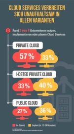 """""""Lokal, Privat, Public"""" - oder alle gemeinsam in der Hybrid Cloud: Rund 75 Prozent der Unternehmen nutzen, implementieren oder planen binnen der kommenden zwei Jahre den Einsatz von Cloud Services - gleich welches Modell."""