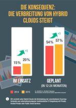 Zwar setzen aktuell lediglich 20 Prozent der 274 befragten Unternehmen auf die Hybride Cloud, allerdings sprechen 57 Prozent von ihnen davon, in den nächsten ein bis zwei Jahren Hybride Cloud-Strukturen zu adaptieren.