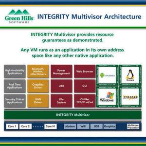 Architektur des Integrity-Multivisors: Die Virtualisierungslösung ist nun auch für 64-Bit-Plattformen von Intel und ARM verfügbar.