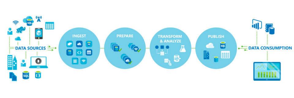 Mit Stream Analytics lassen sich IoT-Daten und Soziale Netzwerke analysieren.