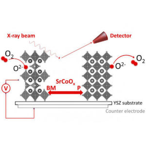 Zur Funktionsweise: Elektrische Spannung kann genutzt werden, um die Sauerstoffkonzentration - und somit Phase und Struktur - im Strontium-Cobaltit-Material zu modifizieren.