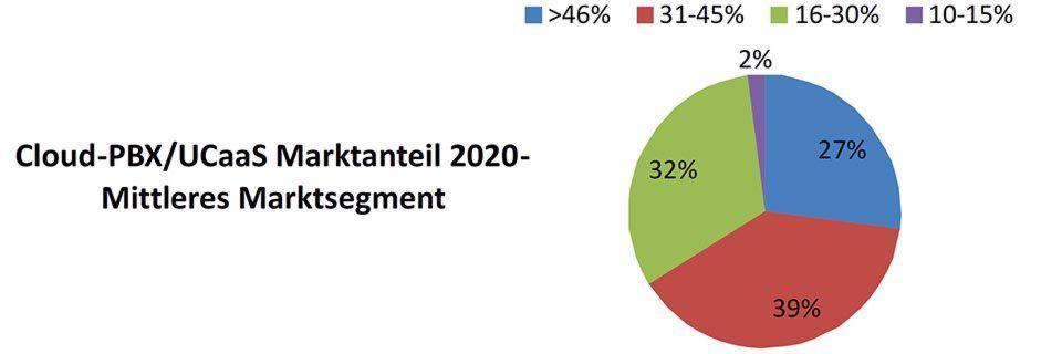 27 Prozent der Befragten glauben, dass im Jahr 2020 der Anteil von Cloud-PBX bzw. UCaaS im mittleren Marktsegment mehr als 46 Prozent betragen wird.