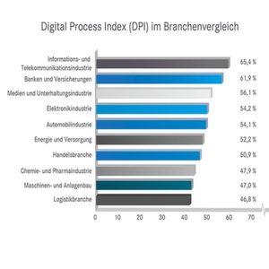 Digitalisierung: Logistikbranche schwächelt