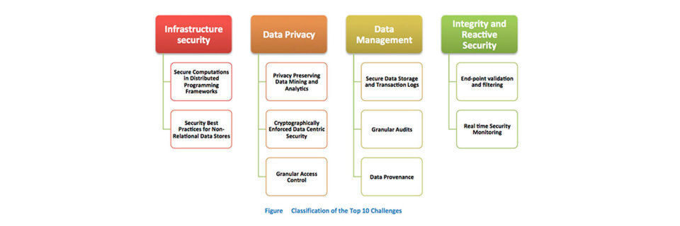 Big Data Security Analytics braucht umfassende Sicherheit, damit die Sicherheitsanalysen vor Missbrauch und Manipulation geschützt sind. Dazu gehört auch eine Absicherung der oftmals eingesetzten NoSQL-Systeme.