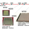 Best-of-Breed-Lösungen mit FICT-Produkten