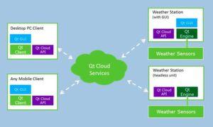 Architektur eines einfachen Qt-basierten IoT-Systems: die Qt-Wetterstation. Die Code-Wiederverwendung wird maximiert; alle Plattformen nutzen den gleichen Qt GUI Code und die gleichen Qt-Cloud-APIs. Die Client-Anwendungen verwenden den gleichen Code auf allen Plattformen.