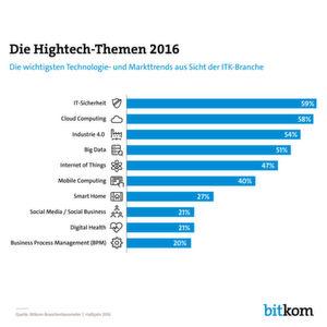 Das Bitkom-Branchenbarometer zeigt fürs 1. Halbjahr 2016: Sicherheit ist für IT-Unternehmen das wichtigste Thema des Jahres. Cloud Computing, Industrie 4.0 und IoT sind ebenfalls unter den Top-Themen.