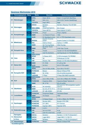 Die deutschen Hersteller dominieren das Ranking beim Wertmeister 2016 (zum Vergrößern bitte klicken).