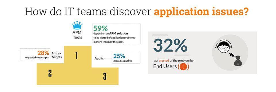 Fast ein Drittel der für eine Studie befragten IT-Profis erfährt erst durch Endanwender von Performance-Problemen bei Anwendungen.
