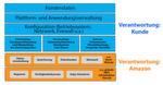 Das Konzept geteilter Verantwortung zwischen dem Kunden und dem Anbieter der Dienste.