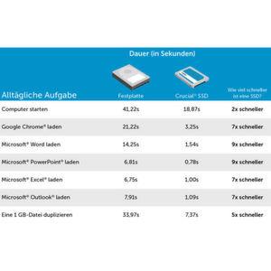 Laut Crucial bringen SSDs deutliche Geschwindigkeitsvorteile im täglichen Einsatz.