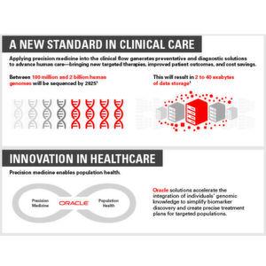 Präzisionsmedizin ist auf dem Vormarsch und generiert enorme Datenmengen.