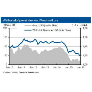 Nach langer Talfahrt könnten sich die Rohstoffpreise langsam wieder stabilisieren.