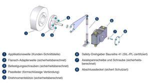 Safety-Drehgeber Baureihe 41 von Johannes Hübner Giessen mit sicherheitsberechnetem Direktanbau an Applikationswelle